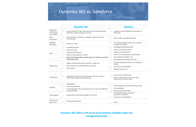 Dynamics 365 vs. Salesforce