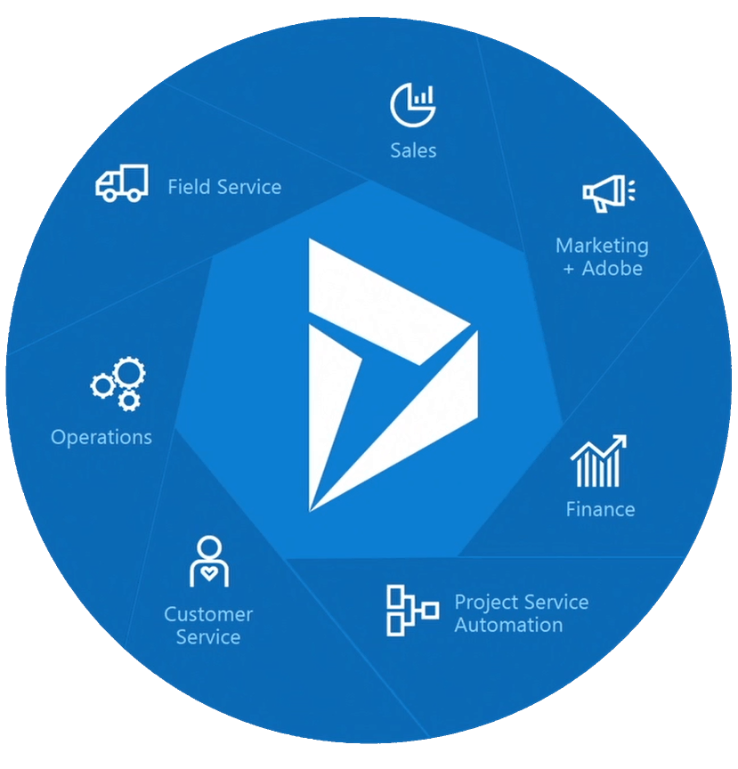 Dynamics 365 Applications circle Dynamics 365 Licensing Made Easy