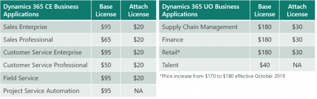 Microsoft Inspire 2019 Brings Dynamics 365 Pricing Changes
