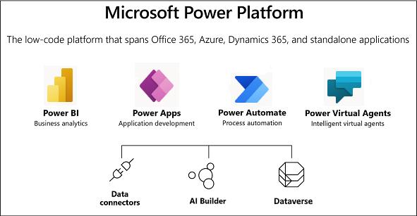 Microsoft Power Platform | enCloud9