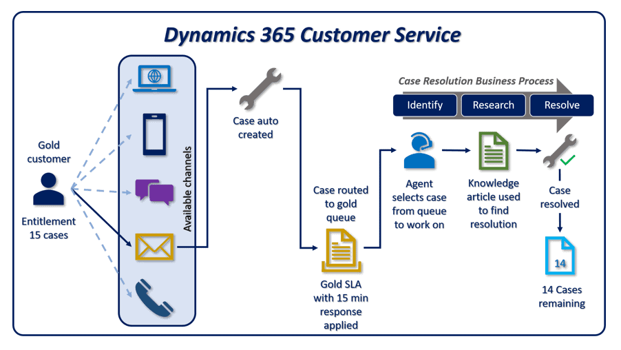 enCloud9 | Microsoft Dynamics 365 CRM Consultants Provide Seamless Customer Service With Case Management in Dynamics 365 Customer service Microsoft Dynamics 365 Webinars